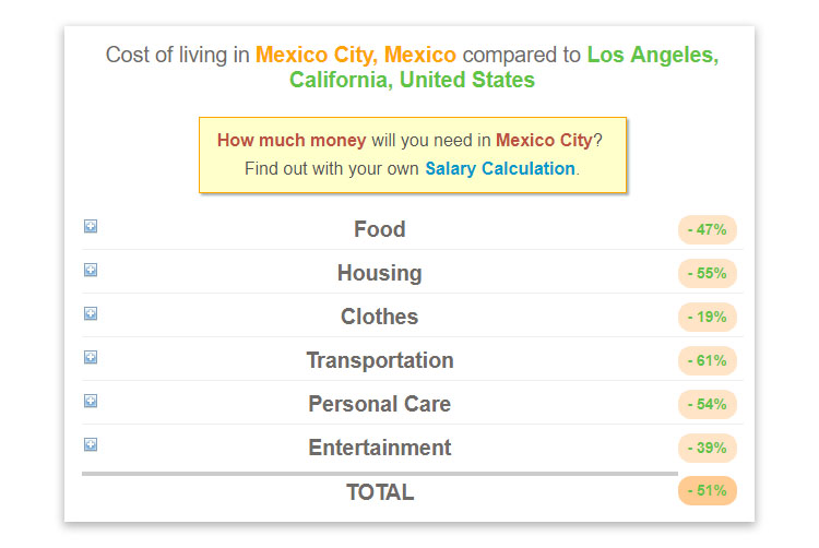 Cost of Living for Sydney and Los Angeles