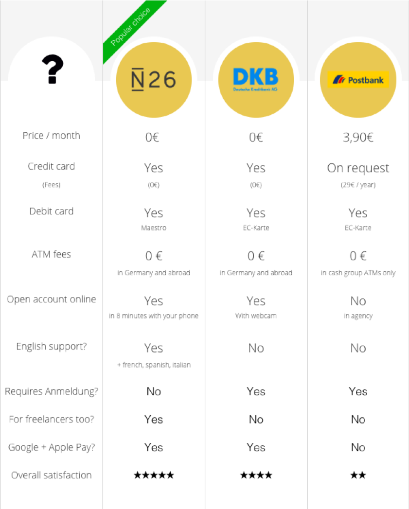 German Bank Comparison