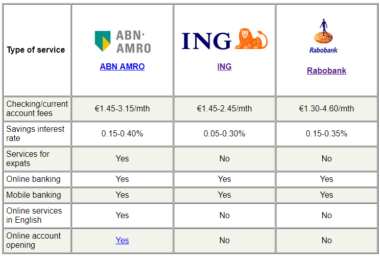 Comparison of major Amsterdam Banks
